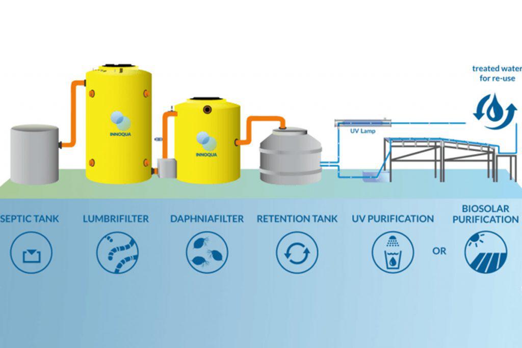 ucsm-presenta-innovadora-planta-de-tratamiento-de-aguas-residuales-unica-en-su-tipo-en-el-peru-2